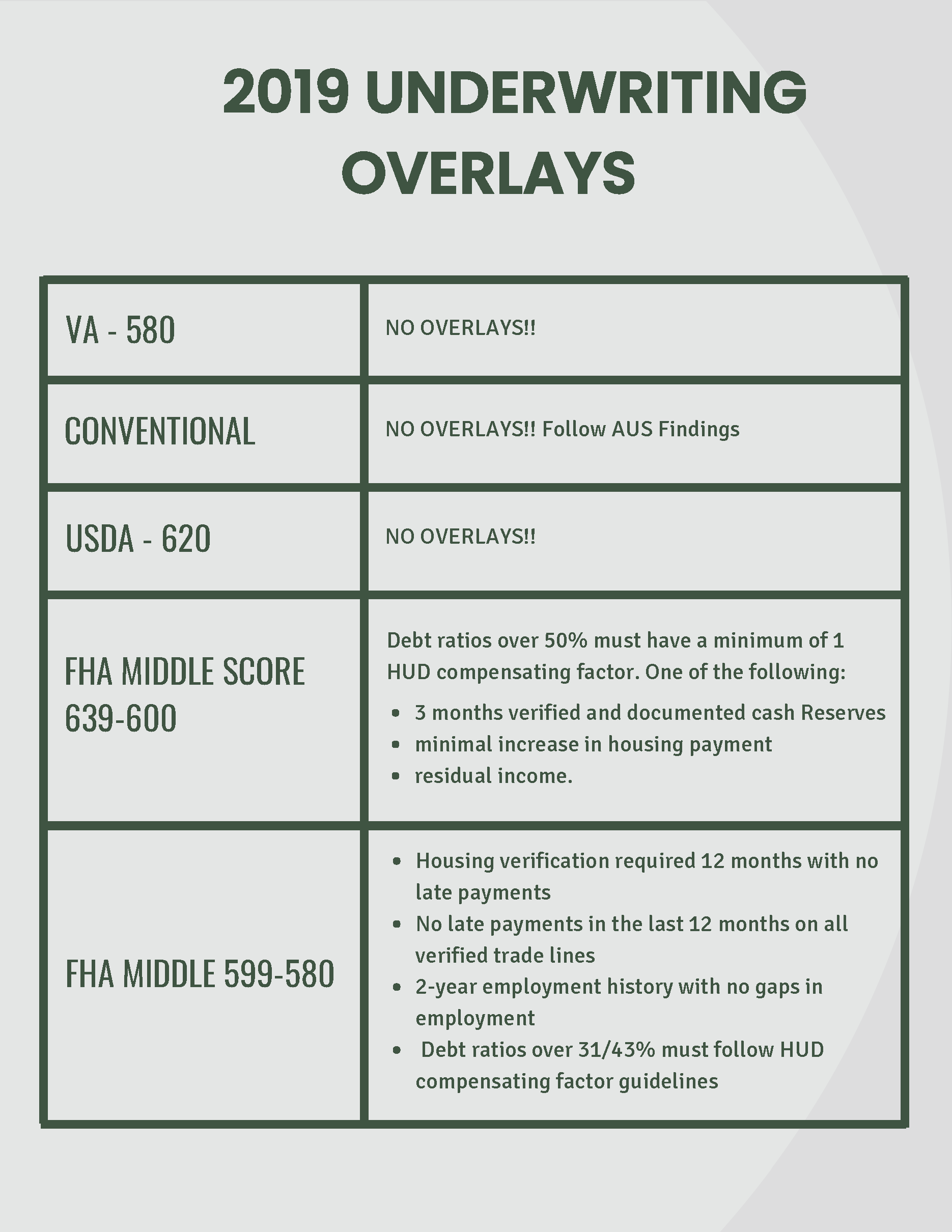 Underwriting Overlays 1