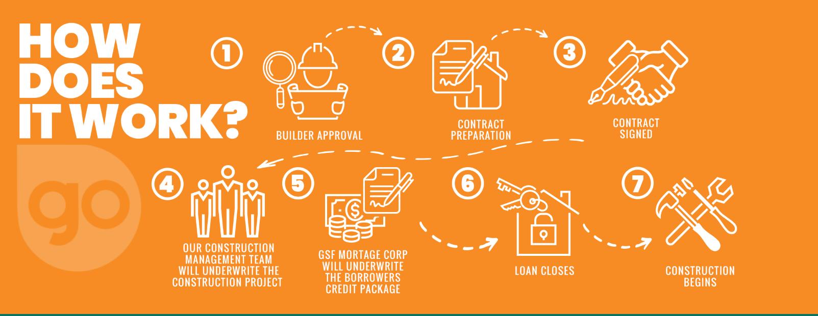 orange construction graphic